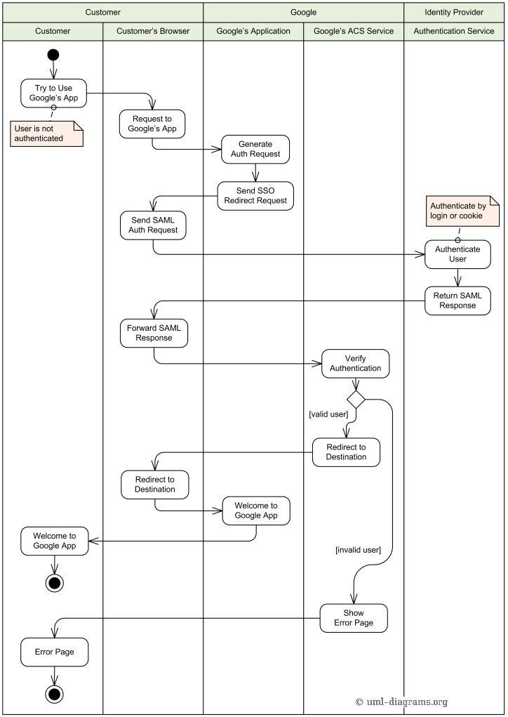 28 best uml activity diagram images on pinterest activities an exle of uml activity diagram describing single sign 28 images uml elements uml activity diagrams zachman framework entity relationship diagram ccuart Gallery