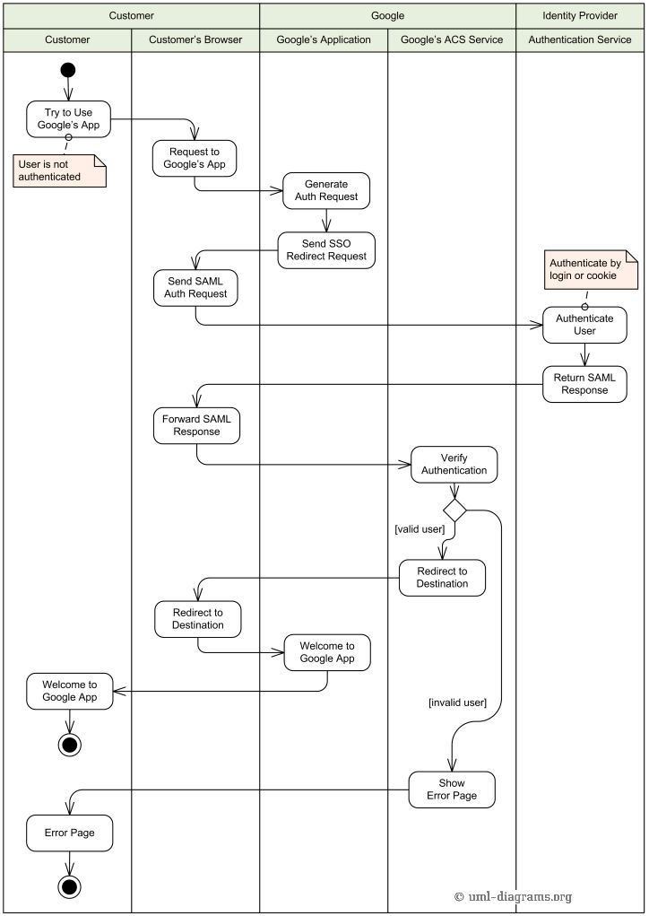 28 best UML: activity diagram images on Pinterest