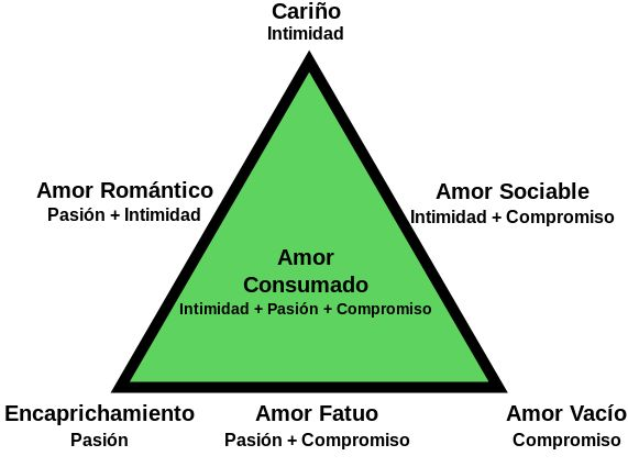 Triangular Theory of Love - Español - Teoría triangular del amor - Wikipedia, la enciclopedia libre