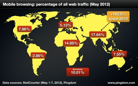 In just over two years, the share of web traffic in Asia that comes from mobile devices has almost tripled. In fact, in some countries, close to half of all web traffic comes from mobile devices. India is very close to mobile traffic breaking 50% of all web traffic, and several other countries have already passed that benchmark.