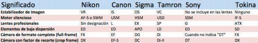 Sencilla tabla para comprender las siglas que utilizan todos los fabricantes de cámaras y objetivos