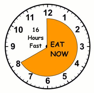Intermittent Fasting 16 hour fast, 8 hour feed.