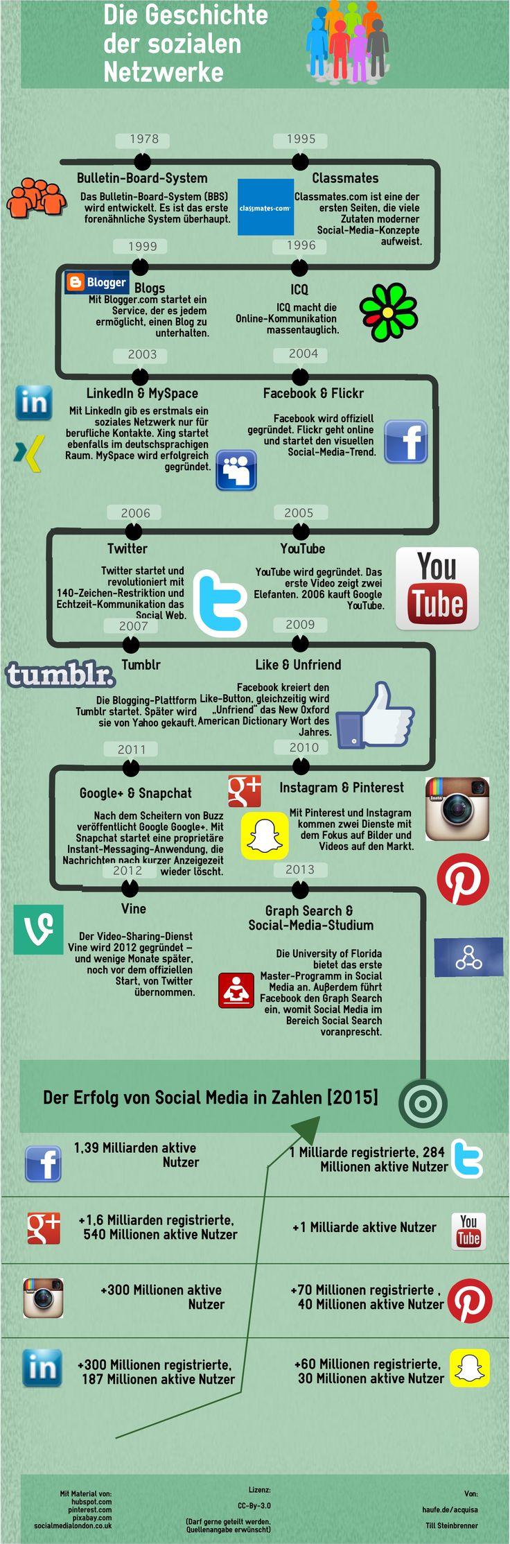 Die Social-Media-Geschichte: Vom Bulletin-Board-System 1978 bis Snapchat & Vine | Kroker's Look @ IT  http://blog.wiwo.de/look-at-it/2015/11/16/die-social-media-geschichte-vom-bulletin-board-system-1978-bis-snapchat-vine/