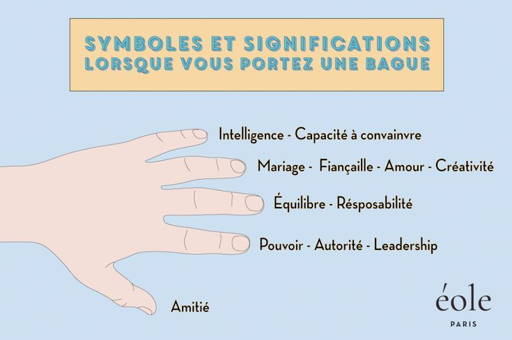 signification doigts bague homme