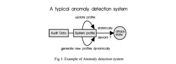 International journal of Mobile Network Communications & Telematics ( IJMNCT)    ISSN : 1839 - 5678    http://wireilla.com/ijmnct/index.html    BEHAVIORAL INTRUSION DETECTION IN MOBILE AD HOC NETWORKS     http://wireilla.com/papers/ijmnct/V3N1/3113ijmnct03.pdf    ABSTRACT     Mobile ad hoc networks due to their ease and speed in setting up are currently used in emergency, military and other areas. Due to their frequent use in applications where the integrity of data and communication is…