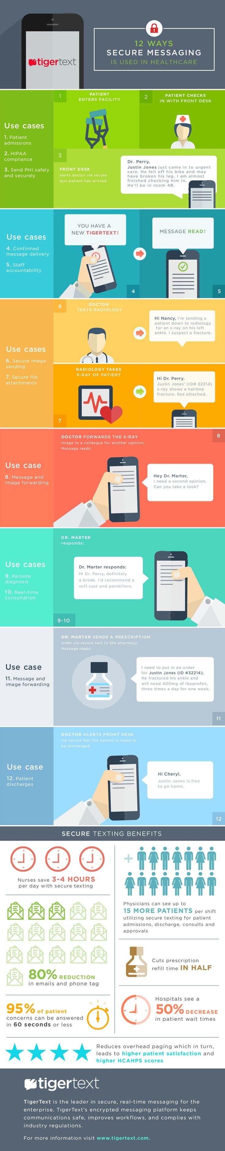 12 ways to secure messaging in health care #infographics #mhealth #healthcare #hcmktg