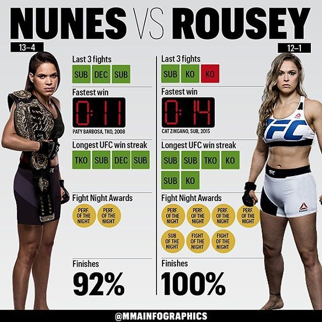 Tonight's fight is gonna be awsome. Here are the details looks like hopefuly rousey will win! #team rousey!