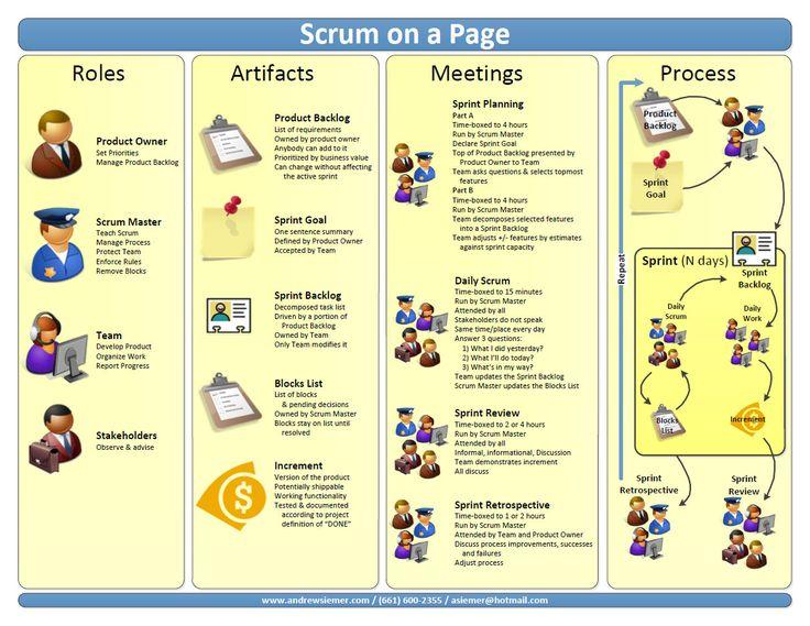 250 best Management images on Pinterest Charts, Service design and