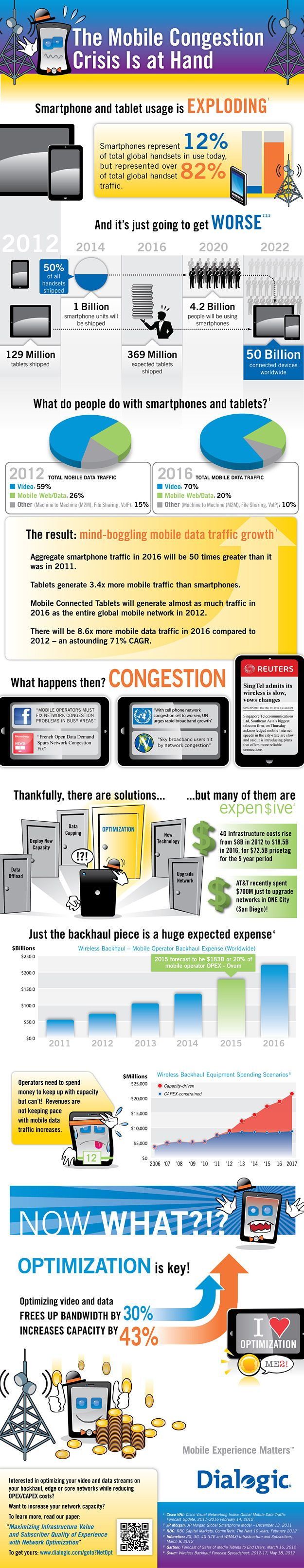 Mobile Network Congestion Infographic
