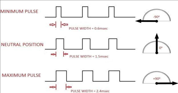 Servo Motor Timing Diagram Pic Microcontroller Analog Timer