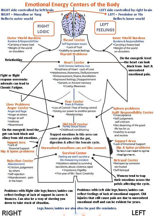 the emotional centers of the body... Heal any area with Reiki.... release and let go what does not serve you