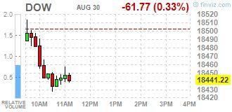 Уолл-Стрит. Основные фондовые индексы США http://krok-forex.ru/news/?adv_id=8956 Новости рынков, 30 августа: Основные фондовые индексы Уолл-стрит незначительно снизились во вторник, так как инвесторы ждут катализатор, который сдвинет рынки, сохраняя при этом внимание на сроках следующего повышения процентной ставки. Инвесторы ожидают ежемесячные данные по числу рабочих мест в пятницу, чтобы оценить, насколько они сопоставимы с заявлениями представителей ФРС.   S&P Dow Jones Indices…