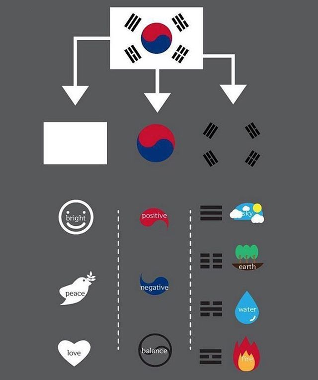 Understanding South Korea's flag. Learn something new every day.