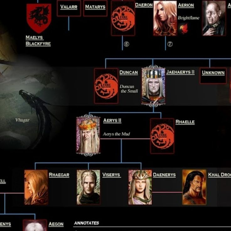 Some enterprising person went to a lot of trouble to whip up an entire family tree. This is overkill for just watching Season 1 of the show, but it does show how the Baratheons are related to the Targaryens. The more you get into the show, the more sense the names on this learning will make for you!