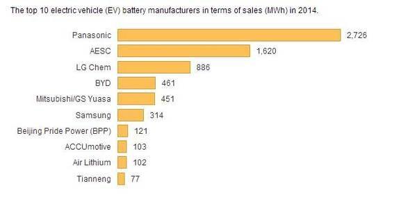 글로벌 전기차 배터리 업체 시장점유율. 출처=EV 옵세션