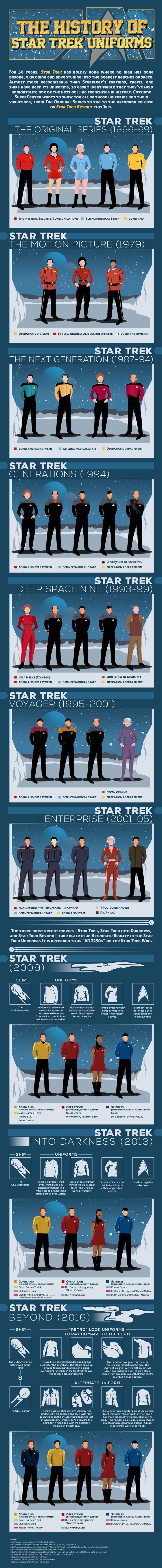 La Historia de Star Trek Uniformes
