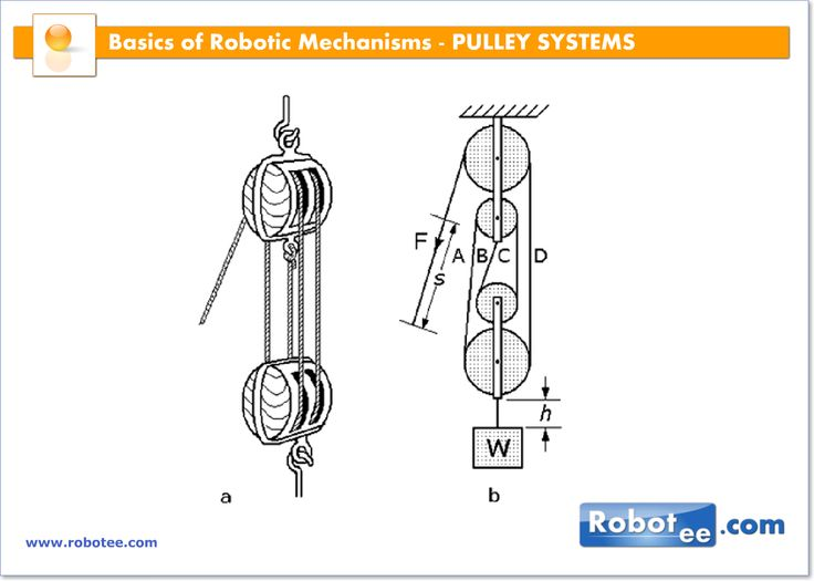 Rope And Pulley Mechanism : Best images about diy defender on portal