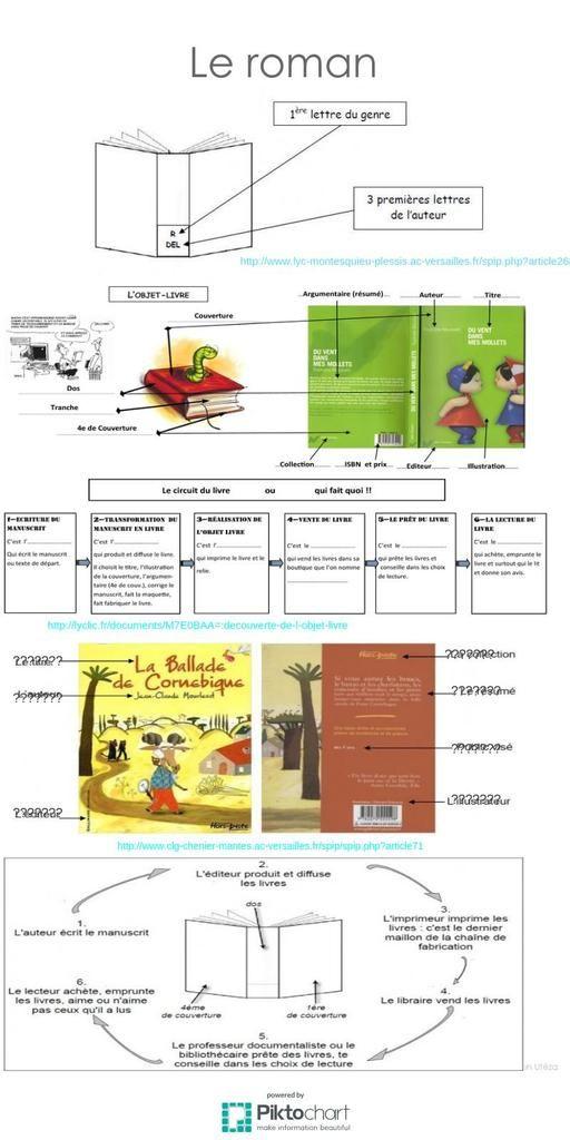 Séance préparée en collaboration avec Mme Vernier, enseignante de Lettres. Elle est composée en deux temps et se déroule au C.D.I. Tout d'abord présentation des acteurs du livre à partir de sources indiquées sur le document puis réalisation par les élèves...