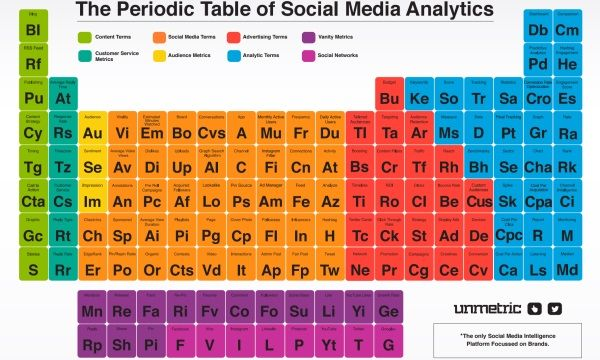 The Periodic Table of Social Media - Direct Marketing News