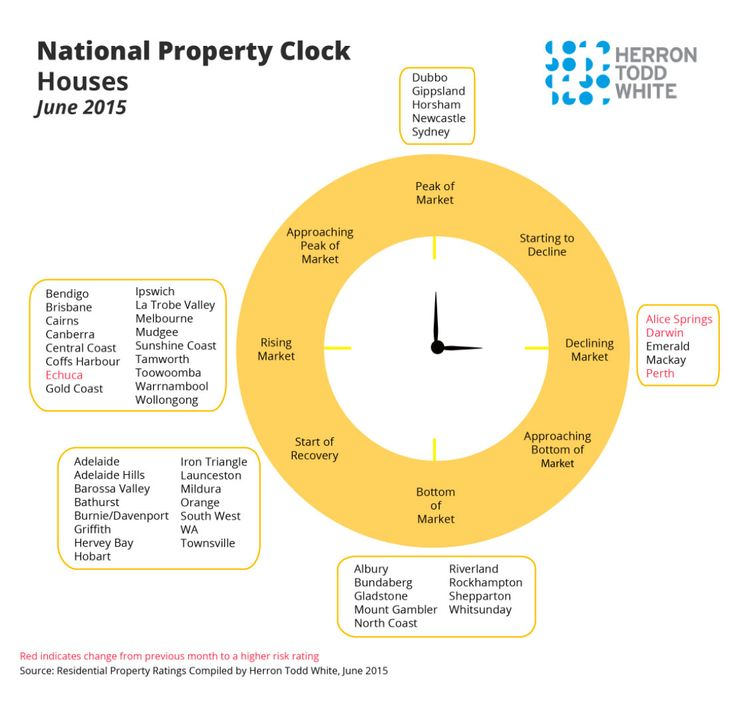 The property clock is a simple broad brush means to suggest where property markets are - and what direction prices are moving in.  The valuation firm, Herron Todd White has placed capital and regional cities onto the property clock.