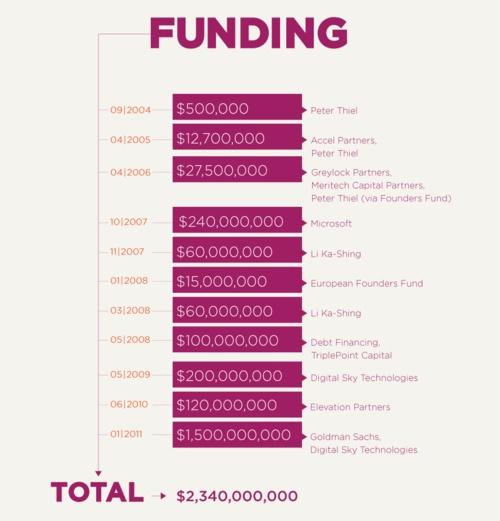 Facebook's funding