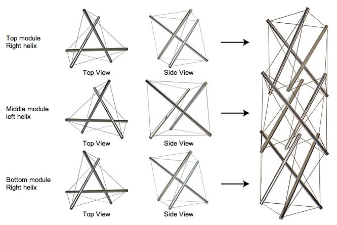 The right and left helixes necessary in connecting tensegrity modules together. An explanation of the relationships between weaving and tensegrity by Kenneth Snelson. Found via @Marcela . . . Caldas