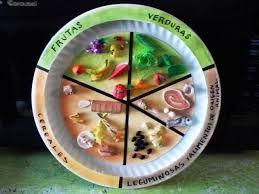 Resultado de imagen para plato del buen comer para armar