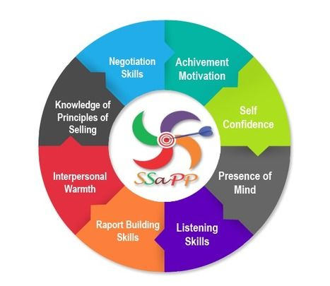 Sales Psychometric test | psychometric test for students & corporate | Scoop.it