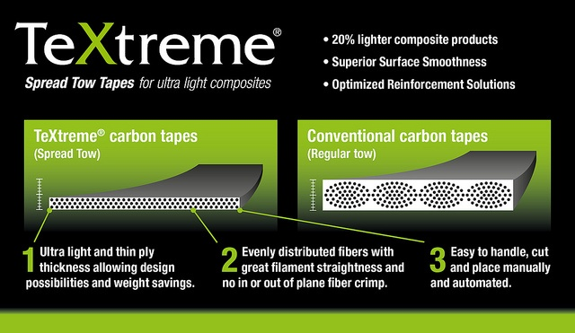 Ilustration of the benefits with TeXtreme Spread Tow carbon UD tapes compared to conventional UDs.