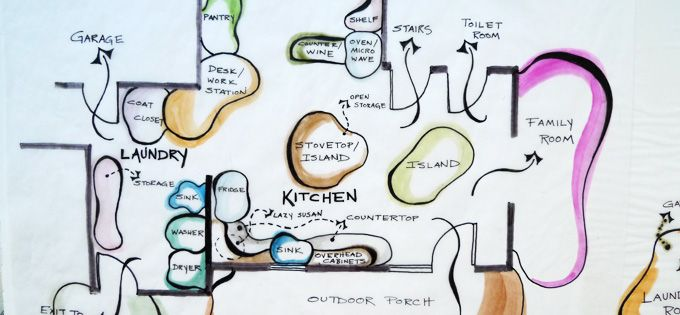 Photo of drawn bubble diagram