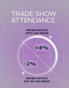Las Vegas Convention Calendar | Meetings & Conventions