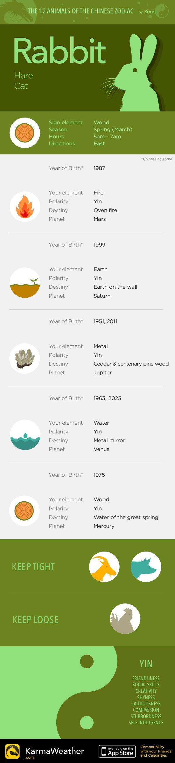 Rabbit — Infography and Chinese horoscope for your sign #KarmaWeather - Chinese compatibility app for iPhone