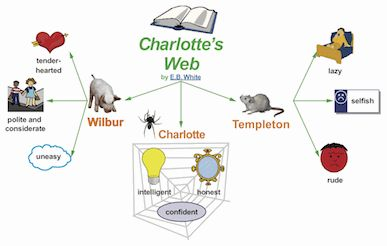 an introduction to the literary analysis of charlottes web Charlotte's web chapter 6 summary & analysis  go to charlotte's web literary context ch 2  introduction to research methods in psychology.