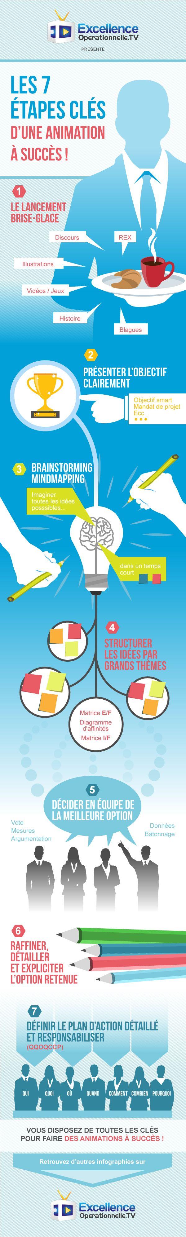 Cela faisait bien longtemps que nous vous avions pas proposé une belle infographie sur l'excellence opérationnelle… Je suis donc très heureux de pouvoir vous proposer aujourd'hui de découvrir « Les 7 Etapes clés pour mener une animation avec succès ! » J'en profite pour remercier nos amis de CUBIK Partners qui ont participé à la création du contenu ! A partager sans modération !!!