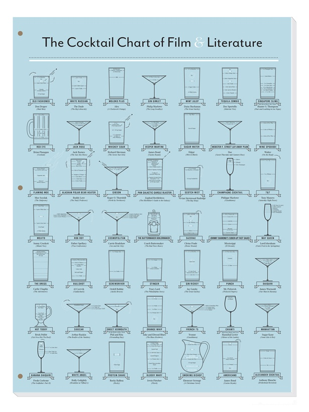 Film and Lit Cocktail Chart