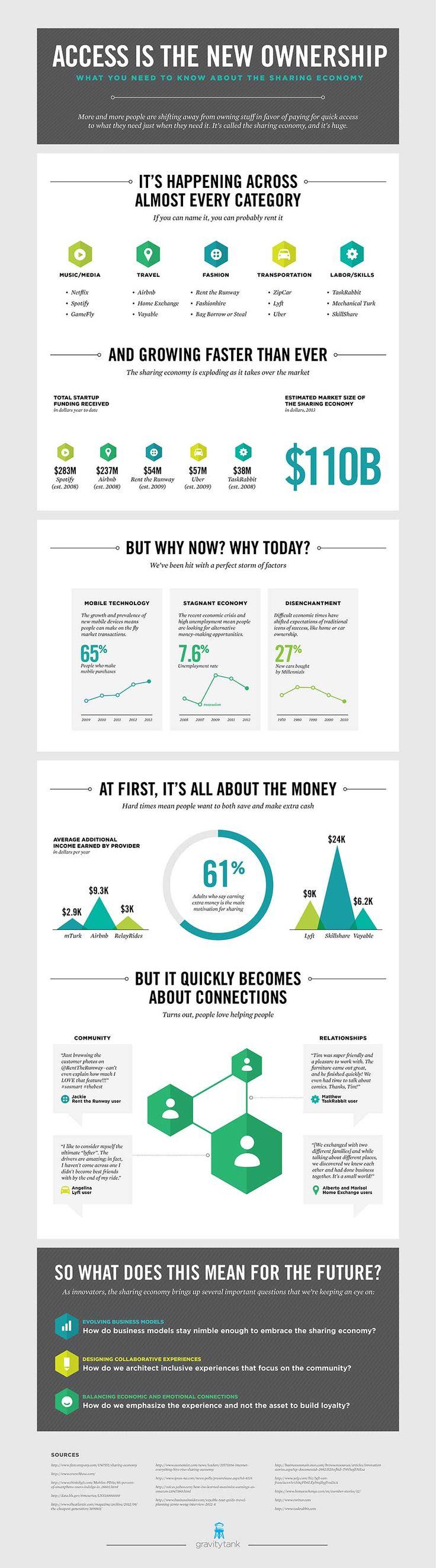 Sharing Economy Info Graphic