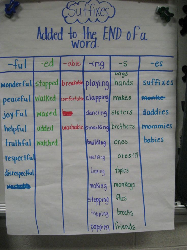 Suffixes - added to the end of a word.