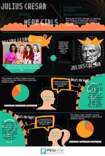 Mean Girls vs Julius Caesar | Piktochart Infographic Editor