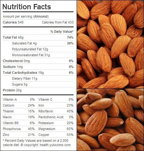 Calories per raw almond