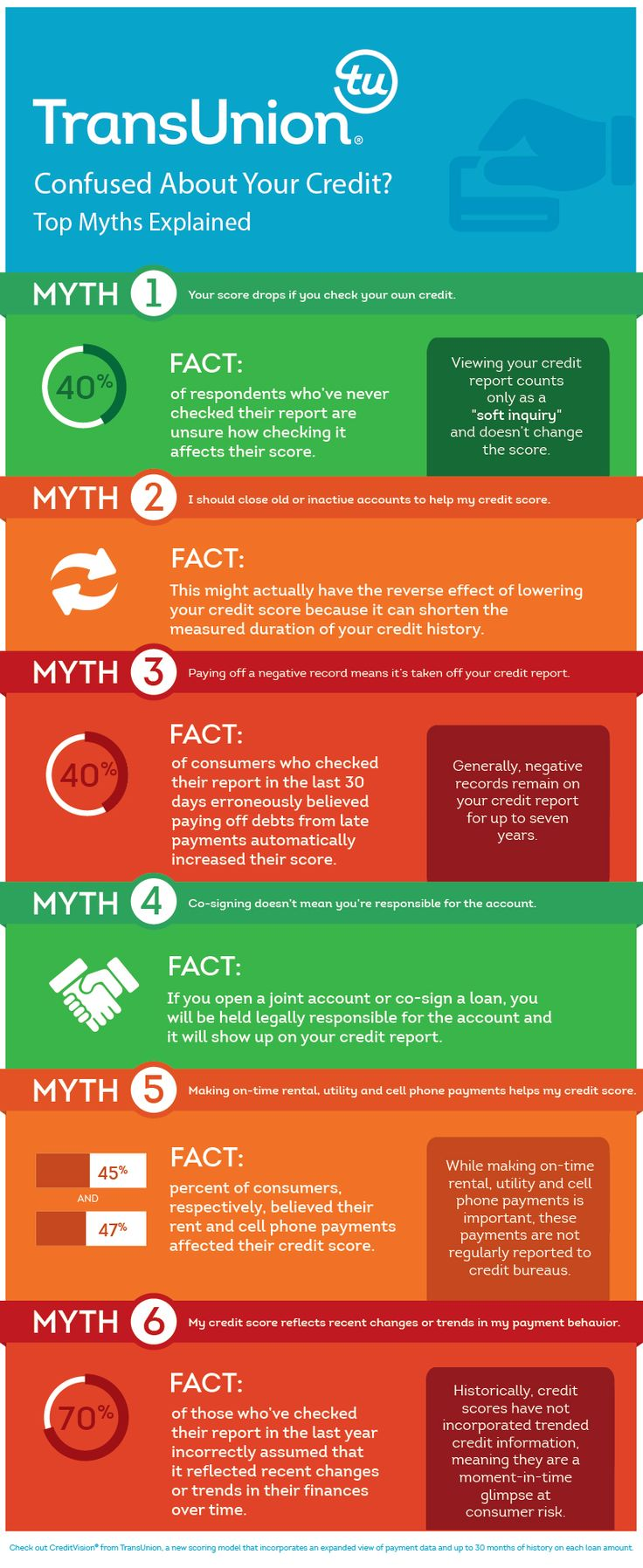 Trans Union 8 Top Credit Myths #Infographic #transunion