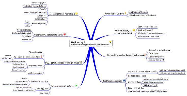 Workshop o internetovém marketingu určený speciálně pro lektory a pořadatele kurzů a seminářů.