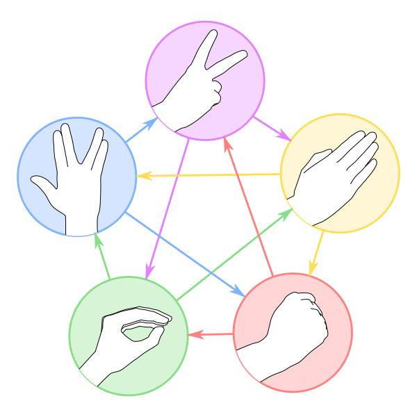 Rock Paper Scissors Spock Lizard!!!  The Building - The Big Bang Theory Wiki