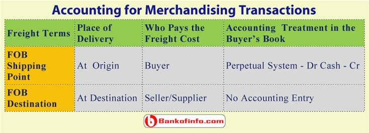 accounting merchandising transactions Accounting for merchandising business pdf what are the basic papers being used that support a merchandising transaction accounting cycle for merchandising.