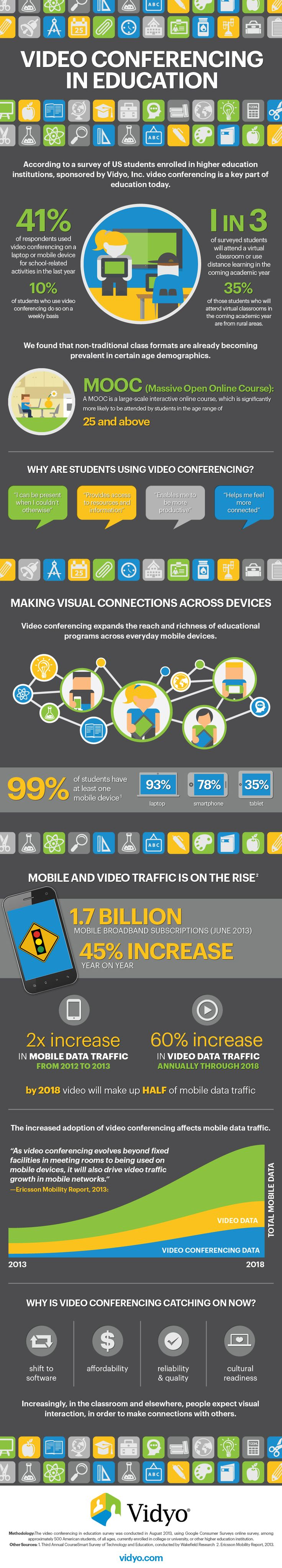 virtual university infographics | Vidyo powers a new generation of virtual classrooms with clear ...