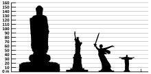 Comparação de alturas: Buda do Templo da Primavera - Estátua da Liberdade -  Mãe Pátria e Cristo Redentor.