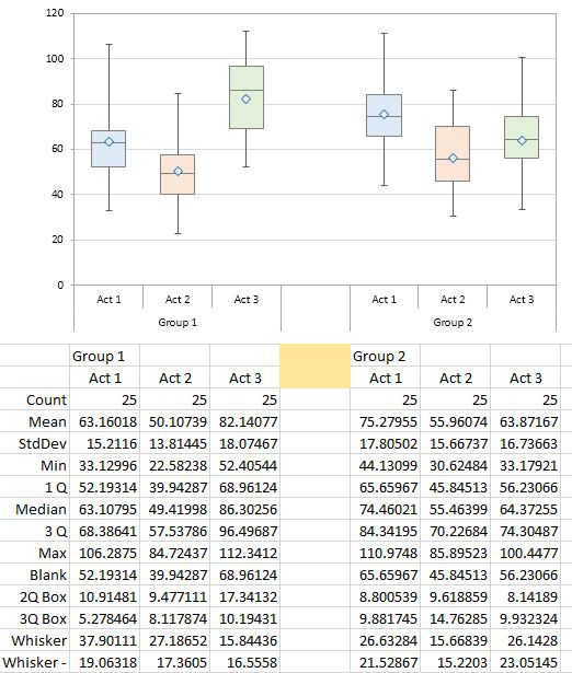 Box plots are a useful statistical graph type, but they are not offered in Excel's chart types. This tutorial shows how to create box plots in Excel.