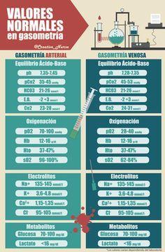 VALORES NORMALES EN GASOMETRÍA PARA ENFERMERÍA www.creativenurse.jimdo.com