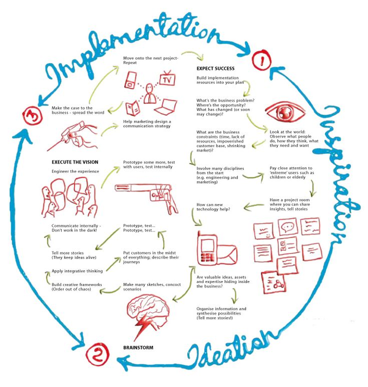 189 best design thinking images on pinterest design for Product service design