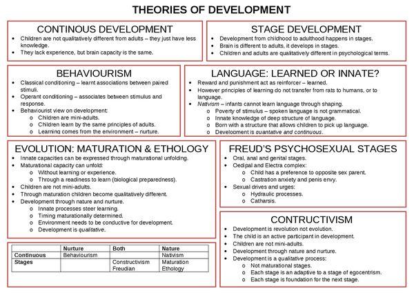Top ten developmental theorists