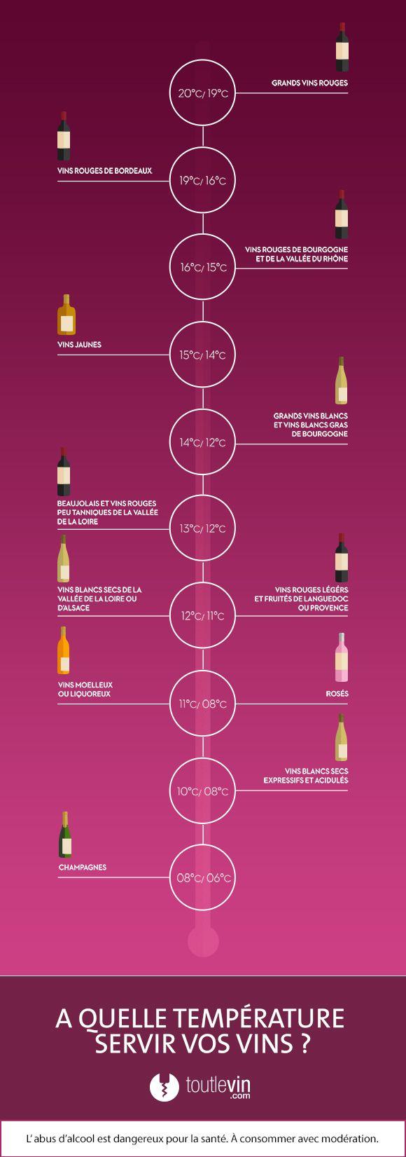 Infographie : Quelle température de service pour chaque vin ? - toutlevin.com, simplifiez-vous le vin !